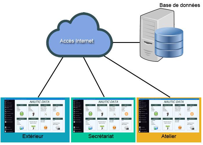 Architecture simplifié du logiciel NauticData